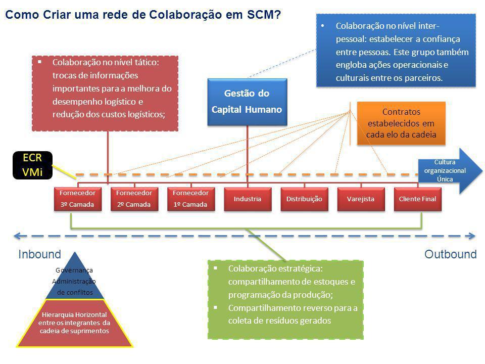 Como Criar uma rede de Colaboração em SCM