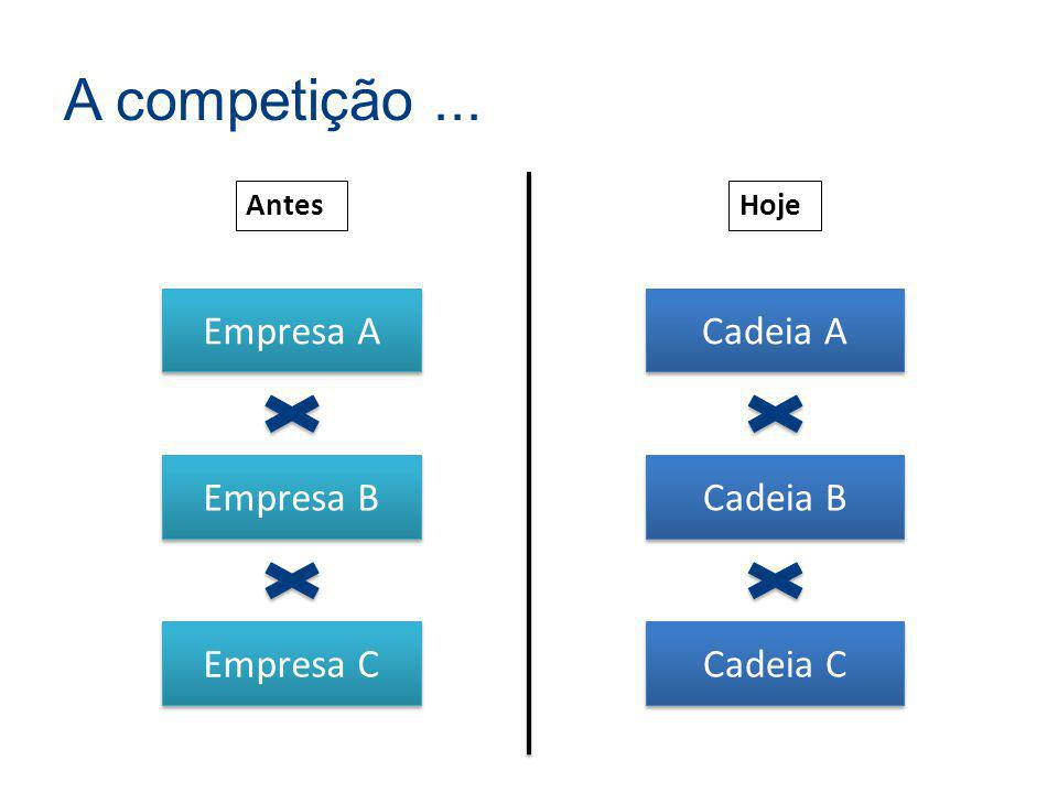 A competição ... Empresa A Cadeia A Empresa B Cadeia B Empresa C