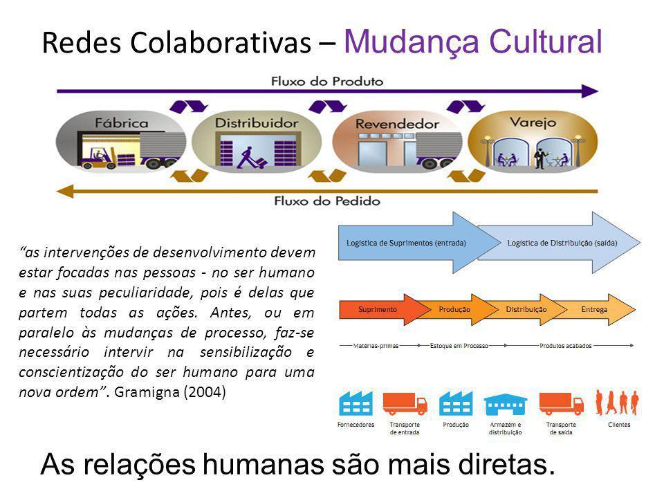 Redes Colaborativas – Mudança Cultural