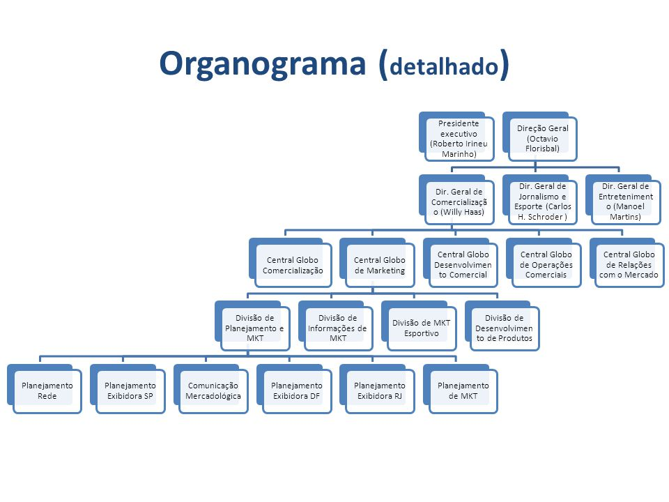 Organograma (detalhado)