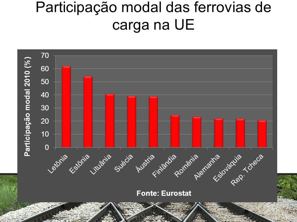 Participação modal das ferrovias de carga na UE