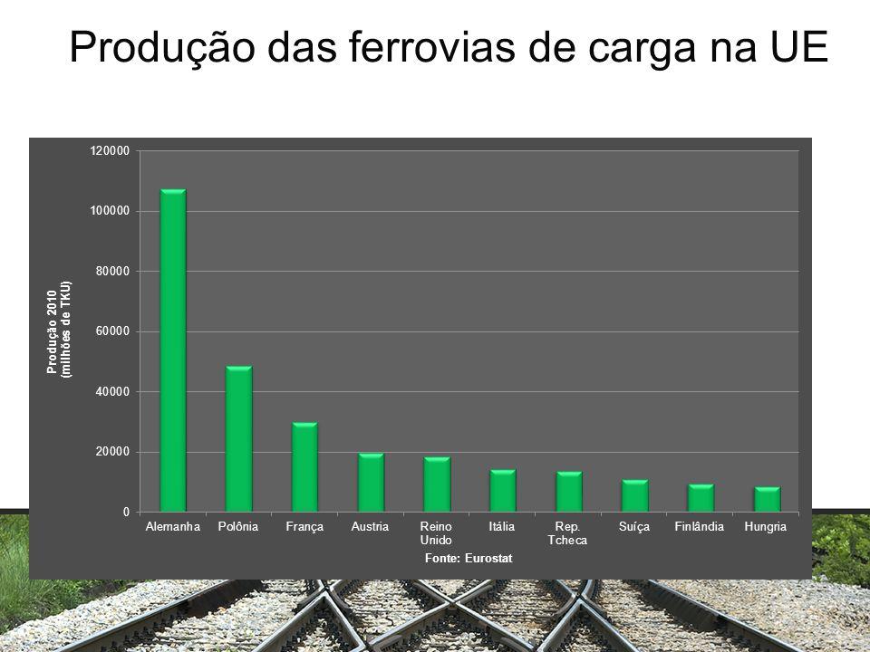 Produção das ferrovias de carga na UE