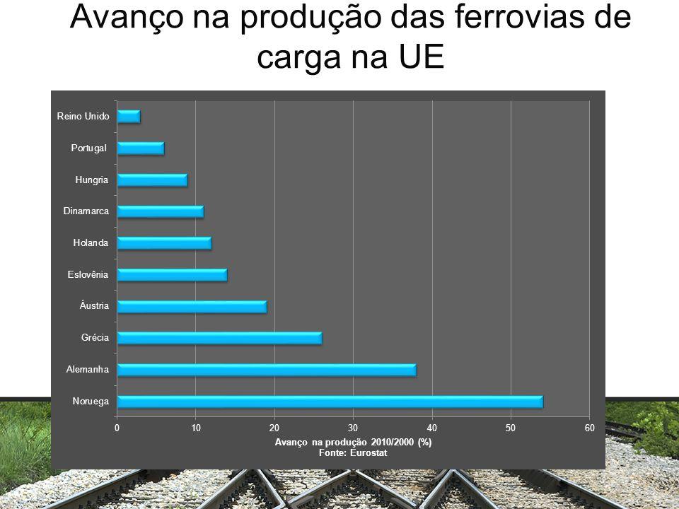 Avanço na produção das ferrovias de carga na UE