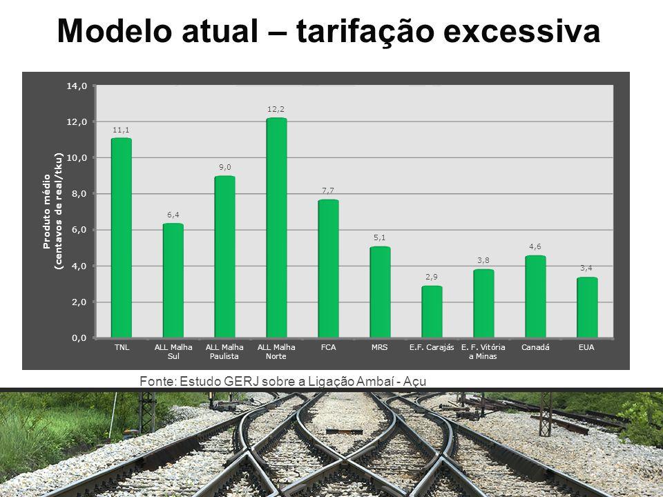 Modelo atual – tarifação excessiva