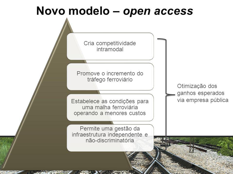 Novo modelo – open access
