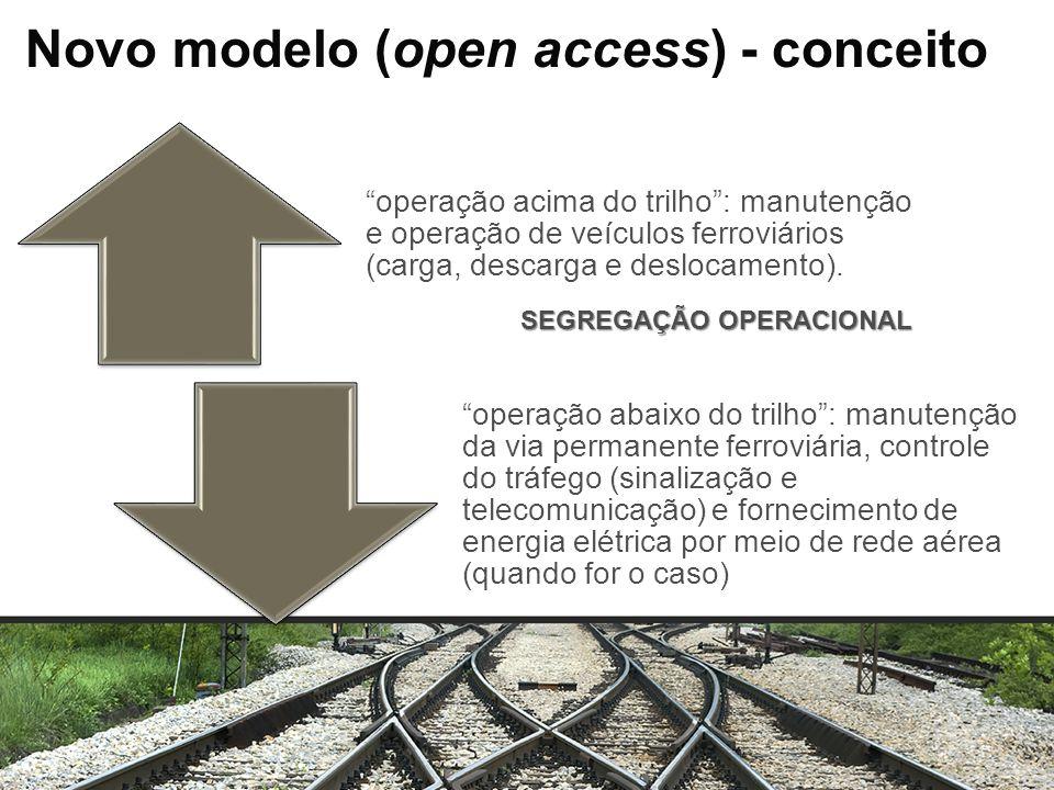 Novo modelo (open access) - conceito