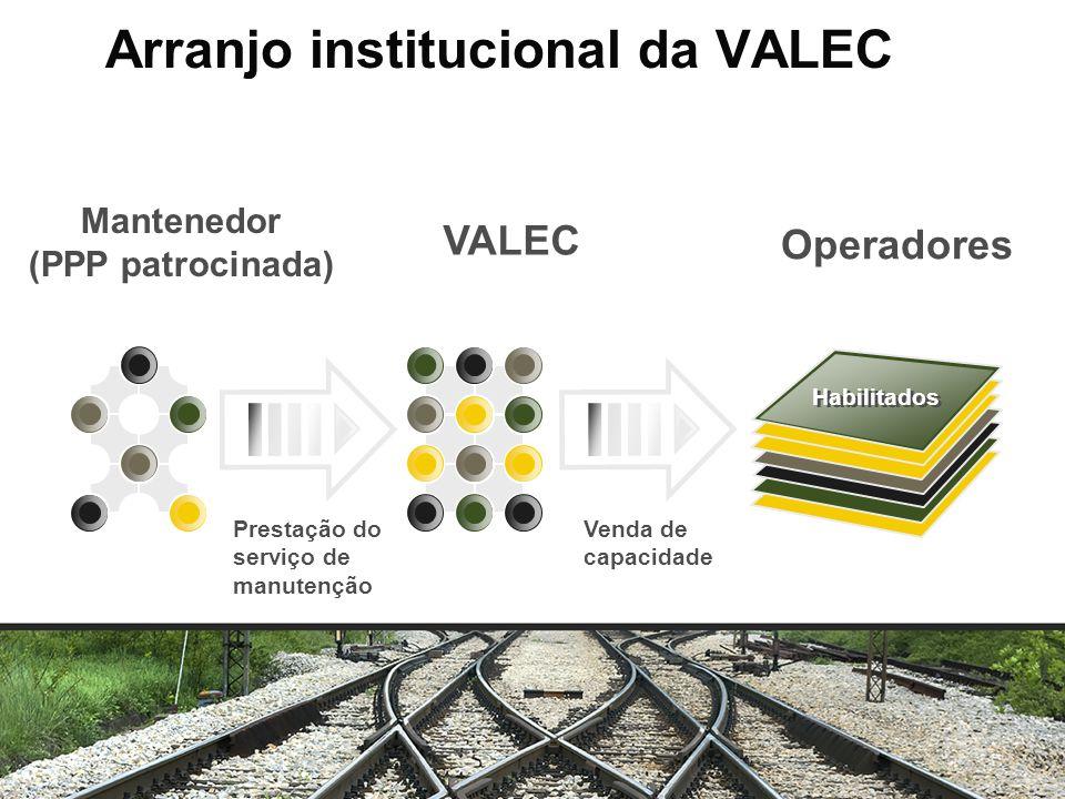 Arranjo institucional da VALEC