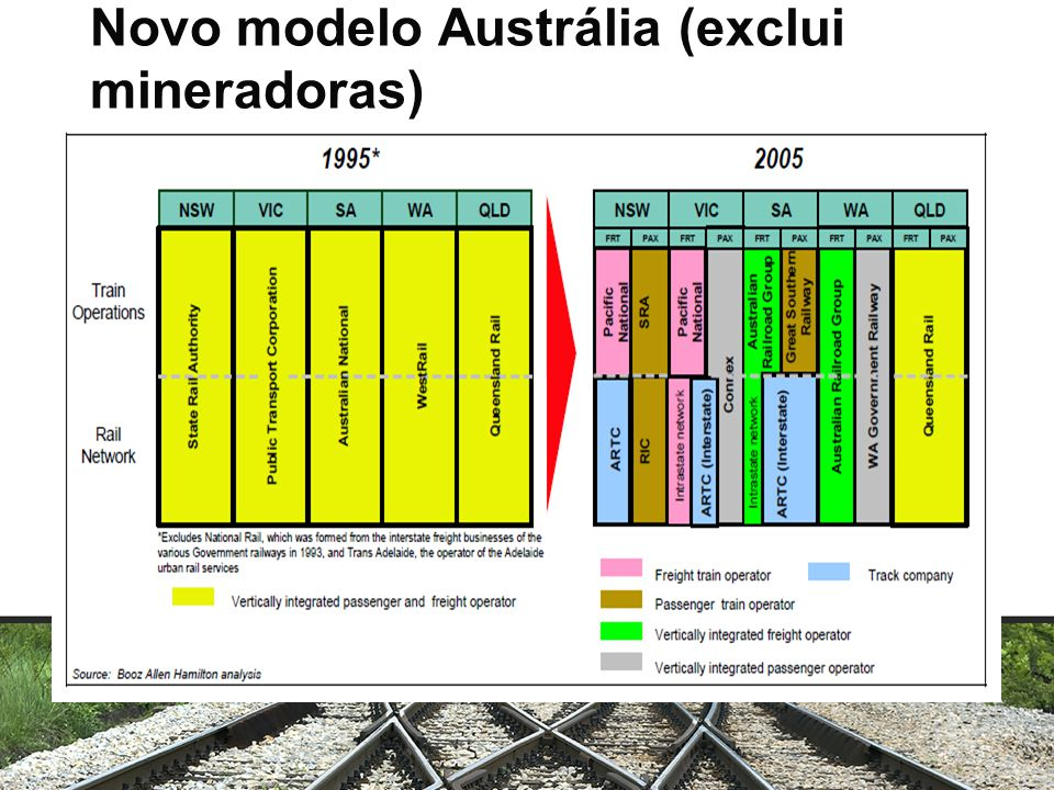 Novo modelo Austrália (exclui mineradoras)