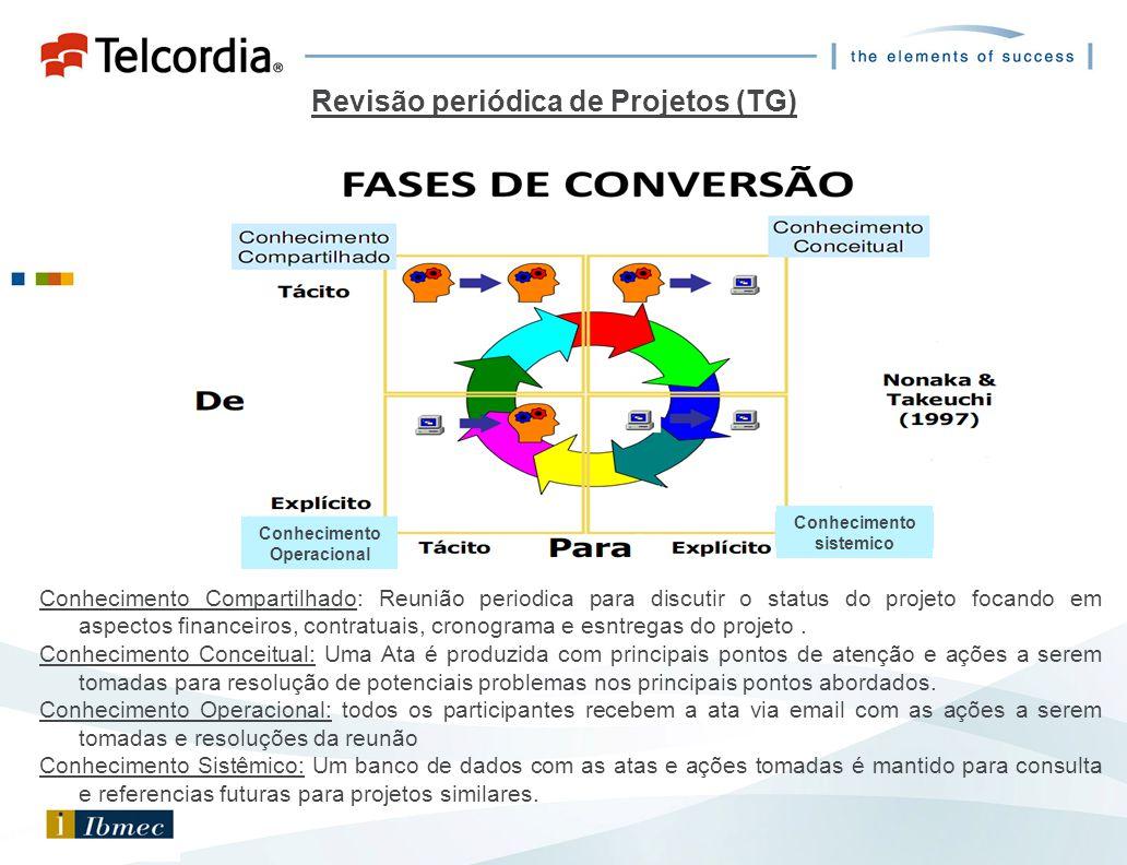 Revisão periódica de Projetos (TG)