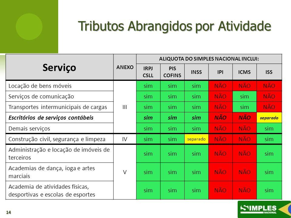 ALIQUOTA DO SIMPLES NACIONAL INCLUI: