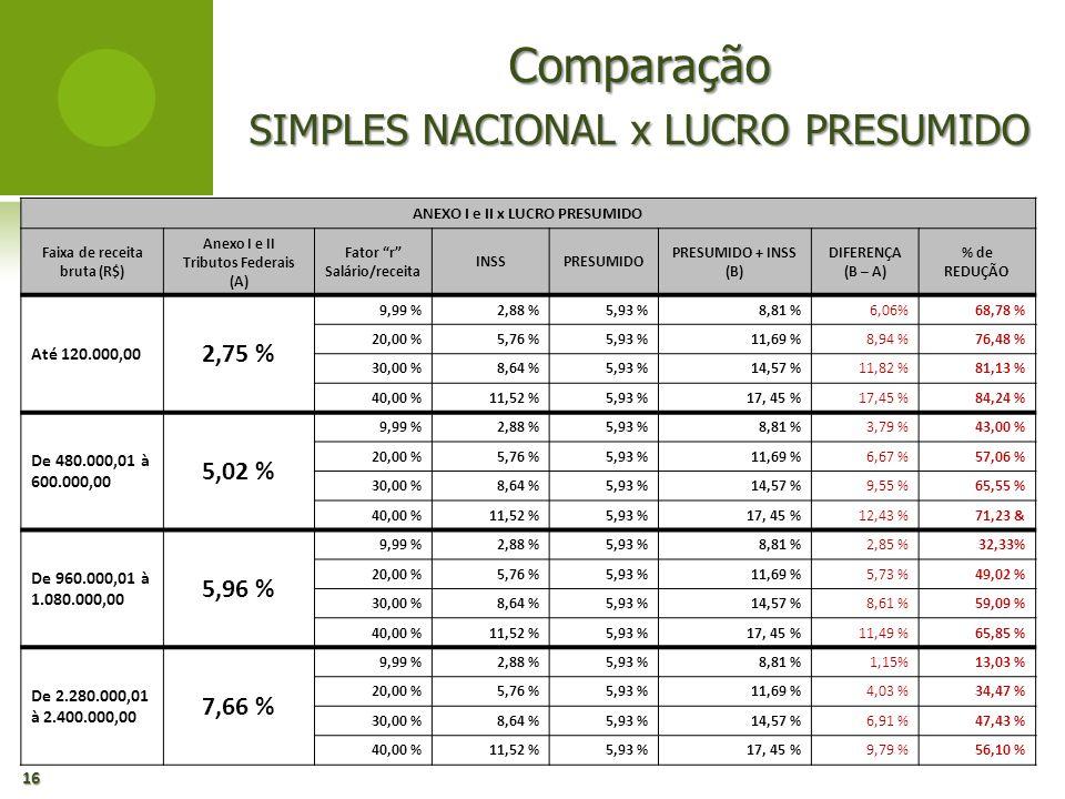 ANEXO I e II x LUCRO PRESUMIDO Faixa de receita bruta (R$)
