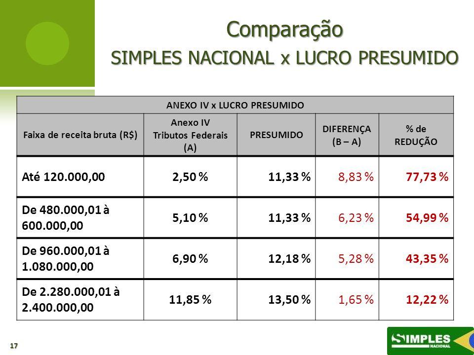 ANEXO IV x LUCRO PRESUMIDO Faixa de receita bruta (R$)
