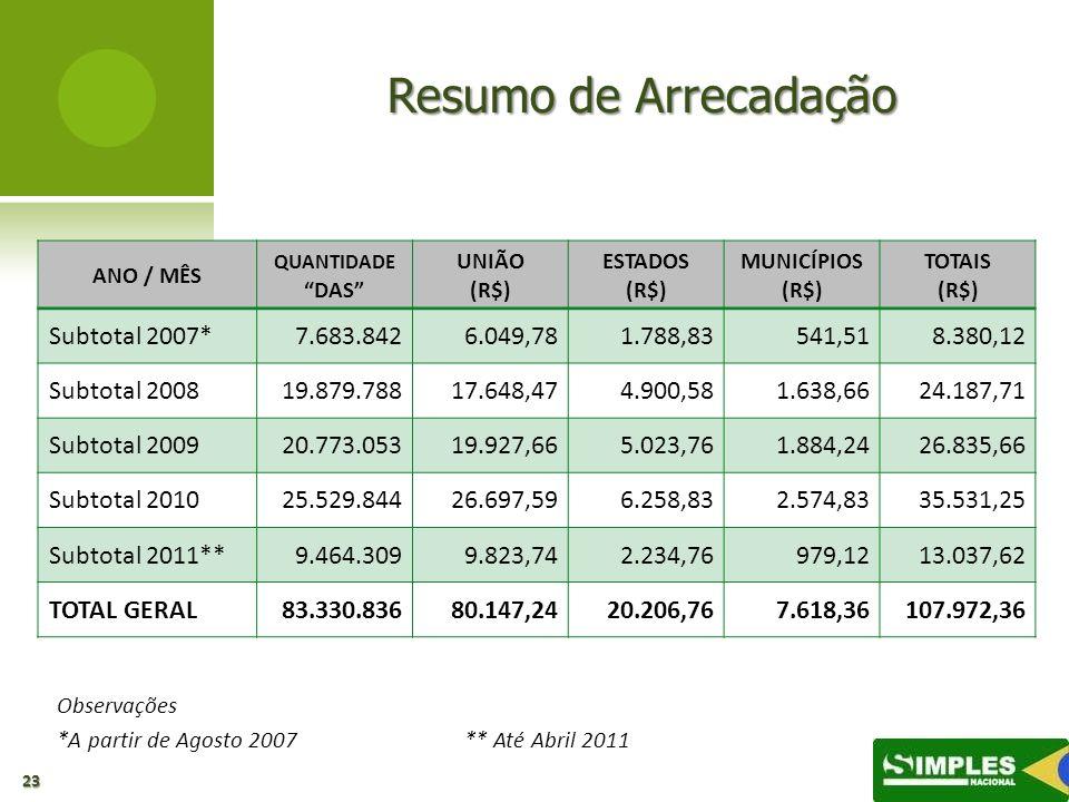 Resumo de Arrecadação Subtotal 2007* 7.683.842 6.049,78 1.788,83