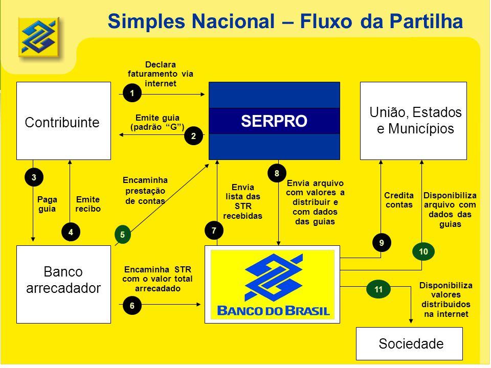 Simples Nacional – Fluxo da Partilha