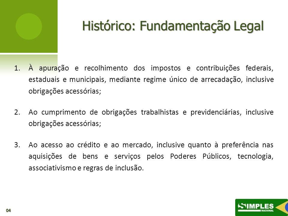 Histórico: Fundamentação Legal