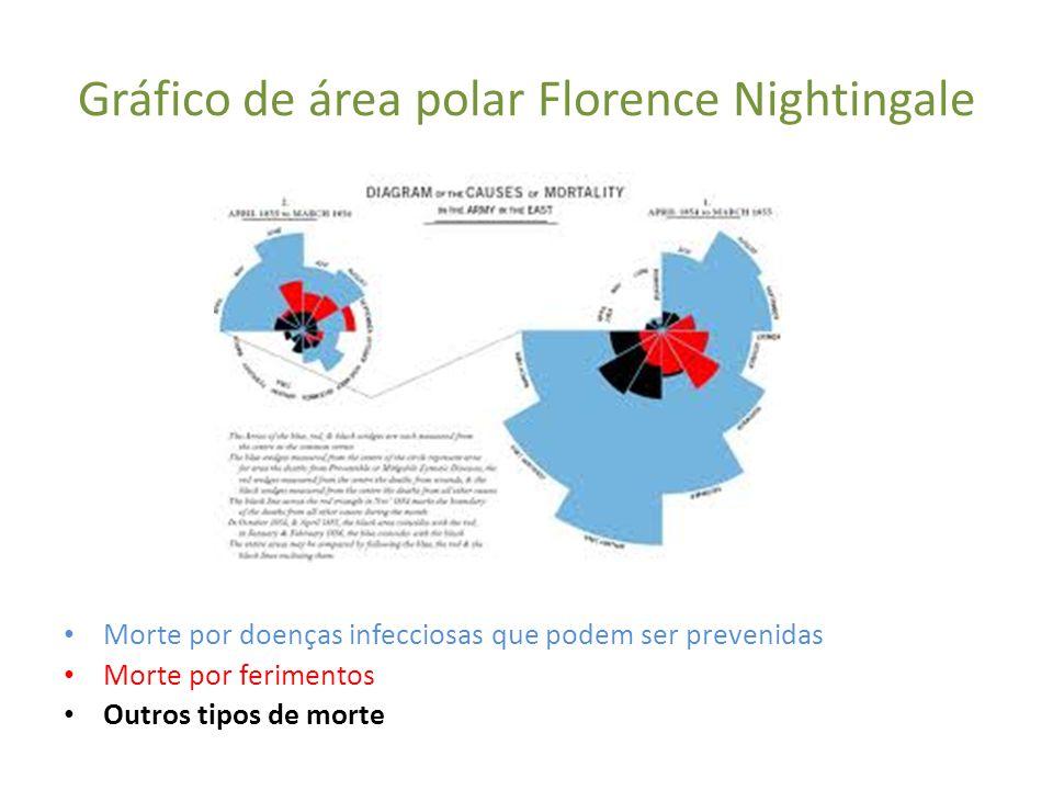 Gráfico de área polar Florence Nightingale