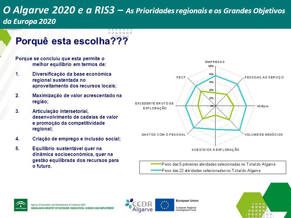 O Algarve 2020 e a RIS3 – As Prioridades regionais e os Grandes Objetivos da Europa 2020