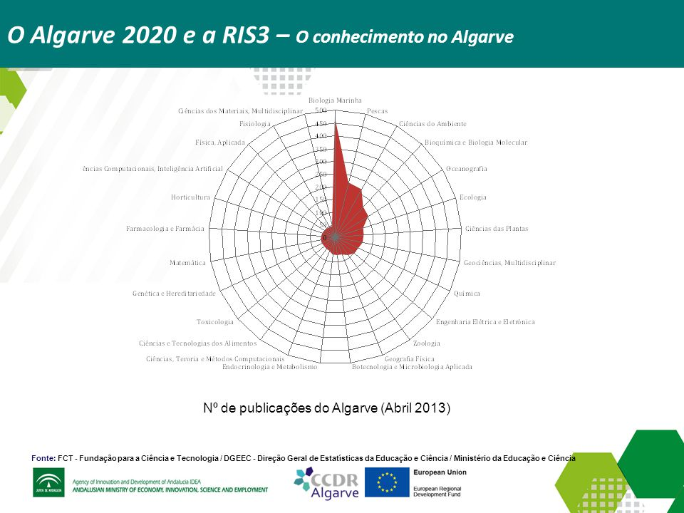 O Algarve 2020 e a RIS3 – O conhecimento no Algarve
