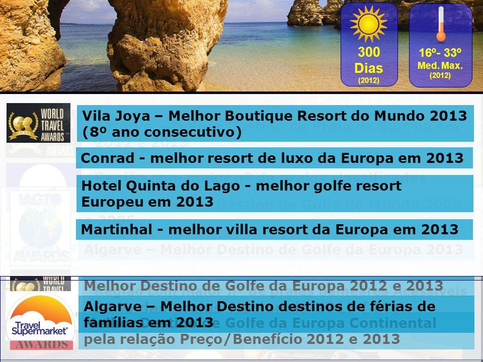 27% das praias Nacionais 2013 (86)