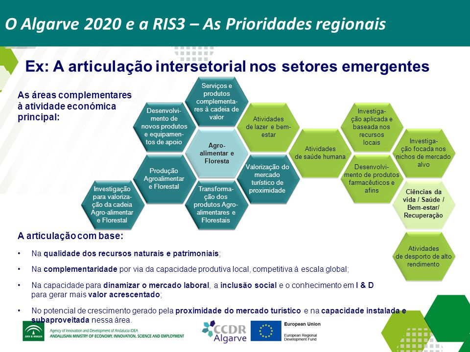 O Algarve 2020 e a RIS3 – As Prioridades regionais