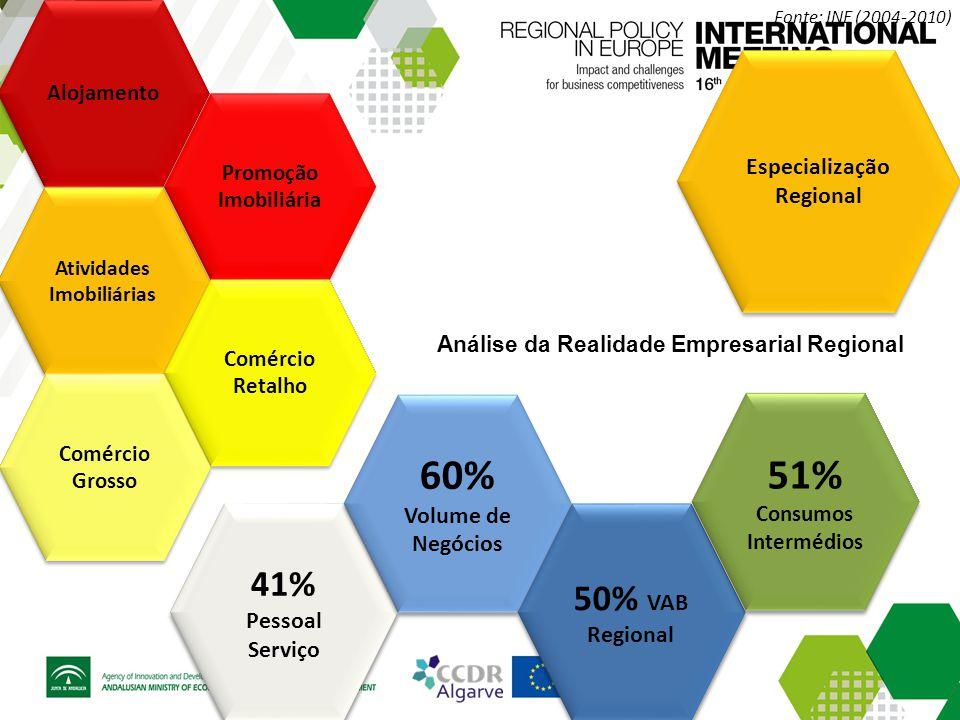 Especialização Regional Análise da Realidade Empresarial Regional