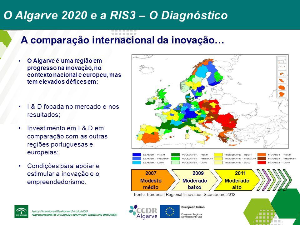 O Algarve 2020 e a RIS3 – O Diagnóstico
