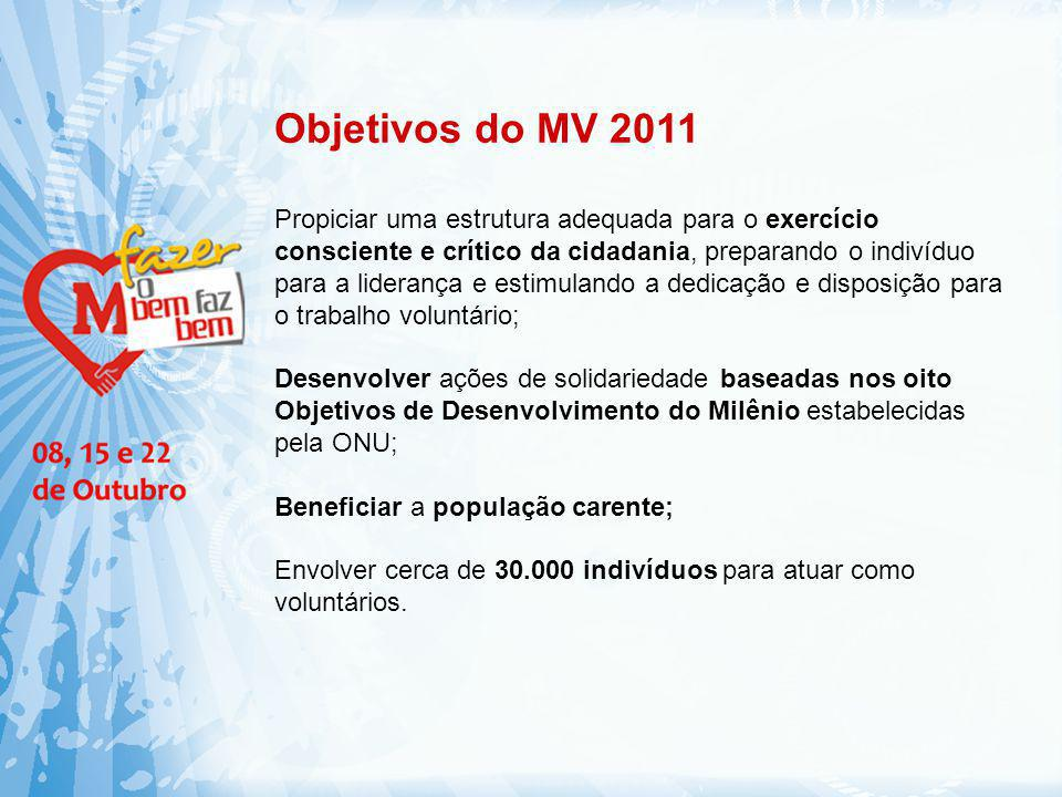 Objetivos do MV 2011