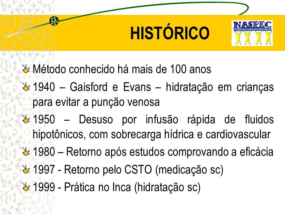 HISTÓRICO Método conhecido há mais de 100 anos