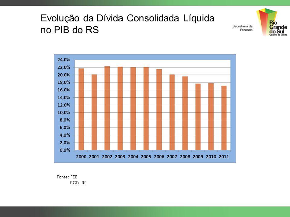 Evolução da Dívida Consolidada Líquida no PIB do RS