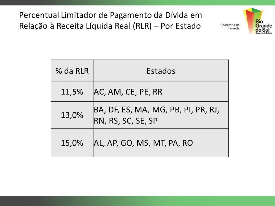 Percentual Limitador de Pagamento da Dívida em Relação à Receita Líquida Real (RLR) – Por Estado