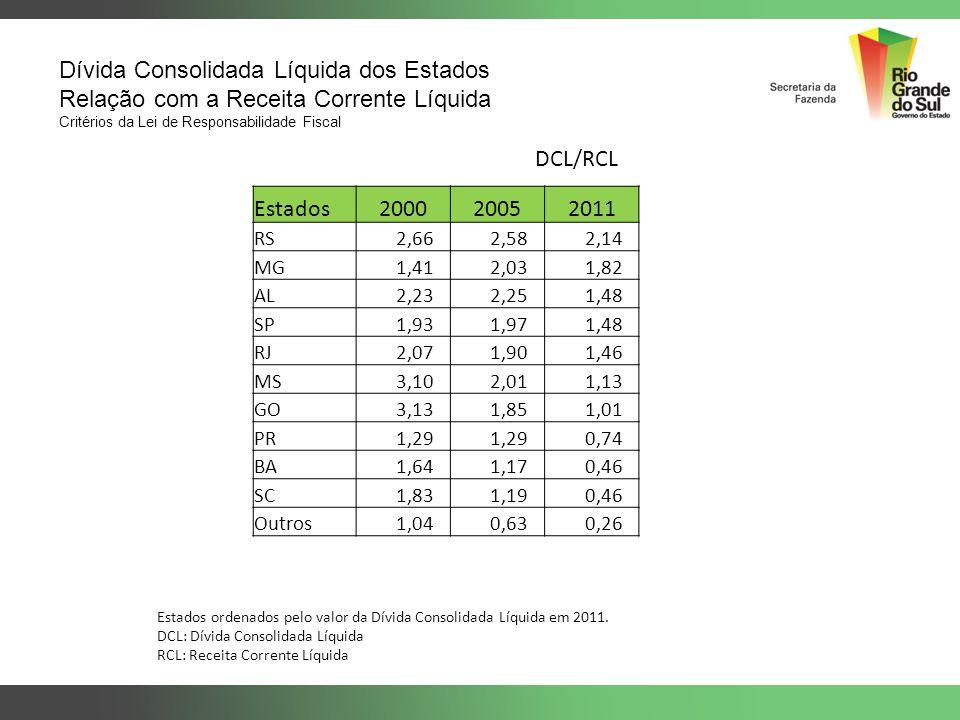 Dívida Consolidada Líquida dos Estados