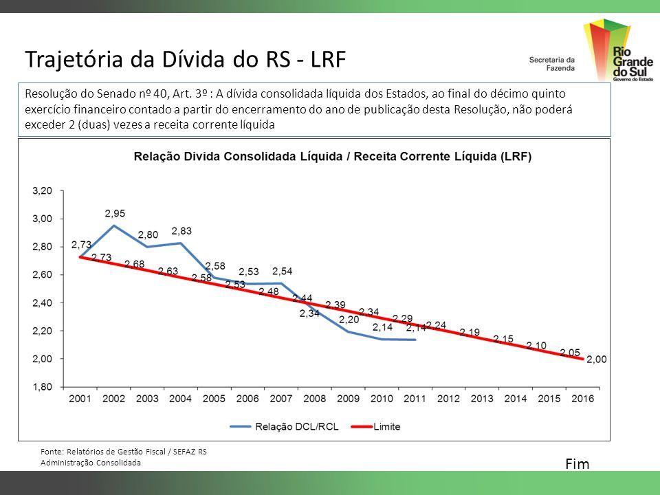 Trajetória da Dívida do RS - LRF