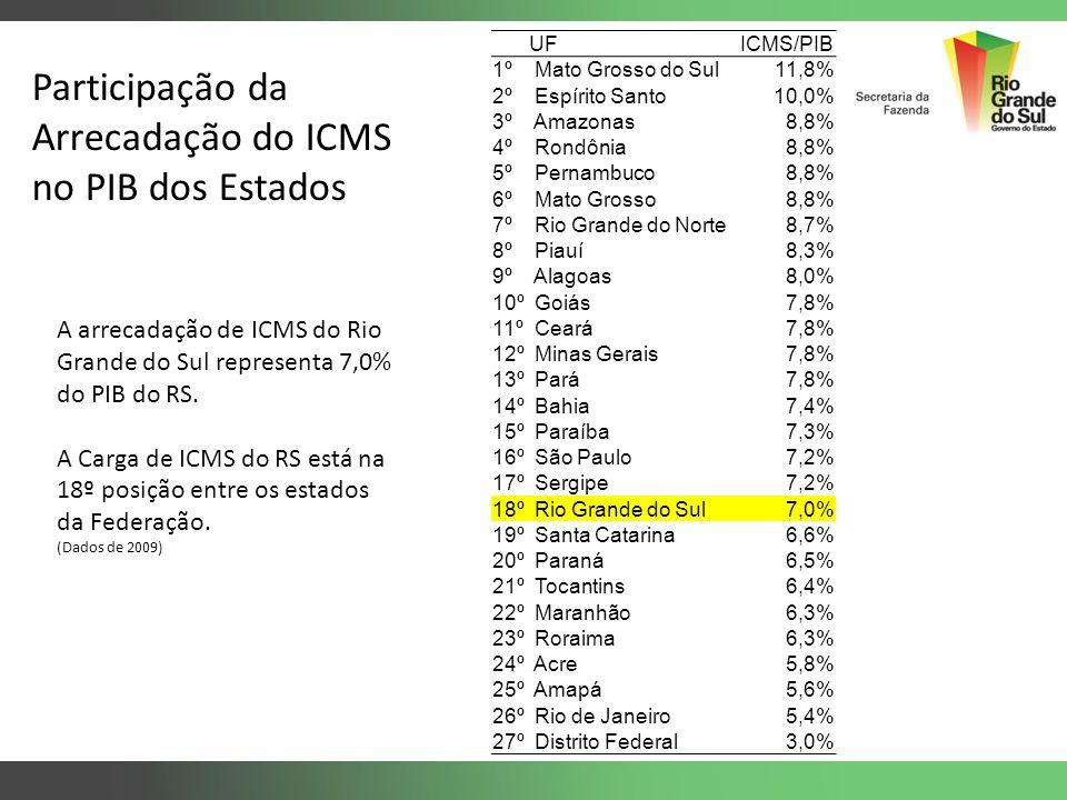 Participação da Arrecadação do ICMS no PIB dos Estados