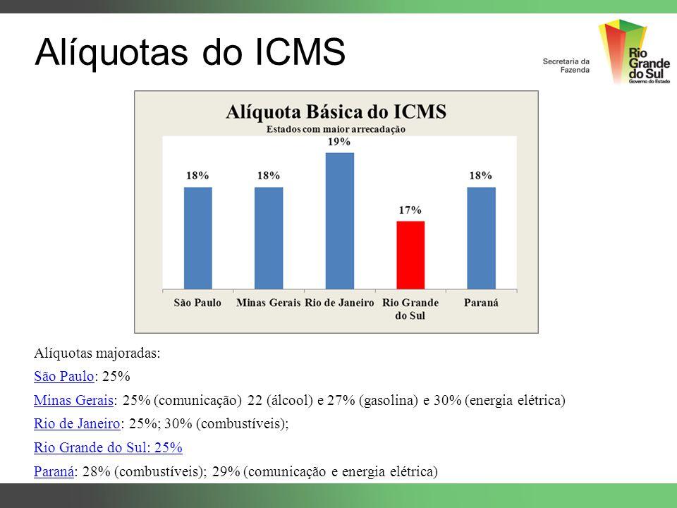 Alíquotas do ICMS Alíquotas majoradas: São Paulo: 25%