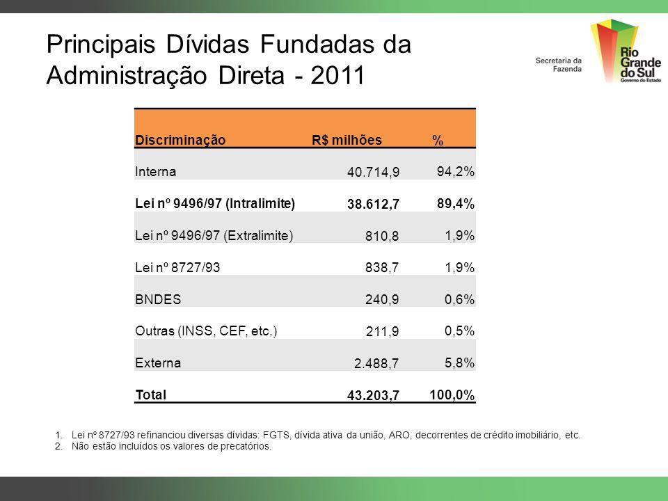 Principais Dívidas Fundadas da Administração Direta - 2011