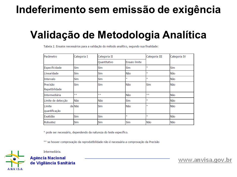 Indeferimento sem emissão de exigência Validação de Metodologia Analítica