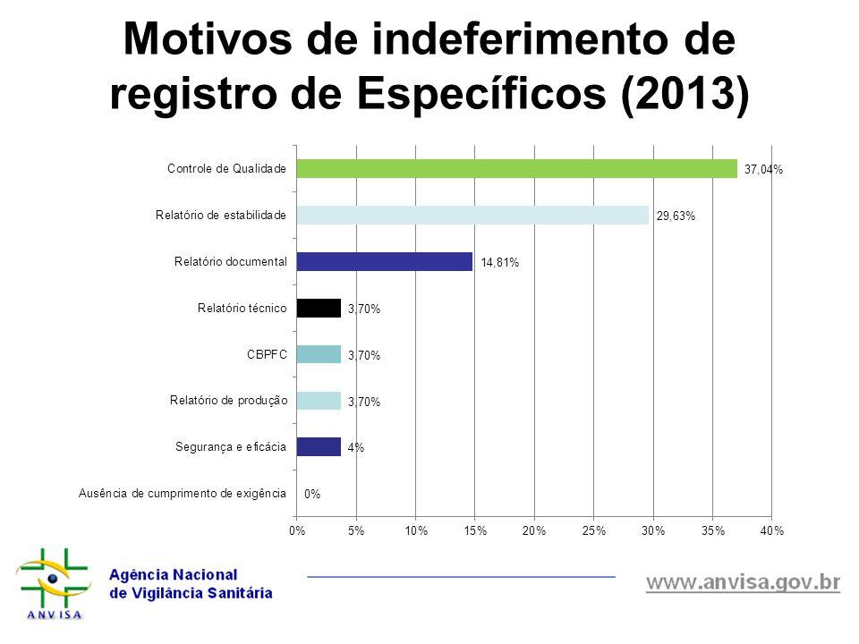 Motivos de indeferimento de registro de Específicos (2013)