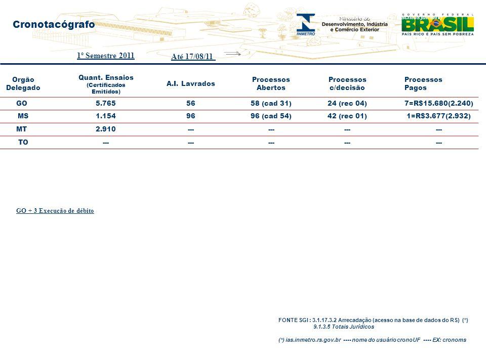 Cronotacógrafo 1º Semestre 2011 Até 17/08/11 17 Orgão Delegado