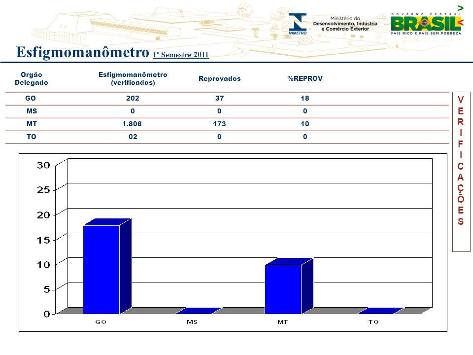 Esfigmomanômetro 1º Semestre 2011