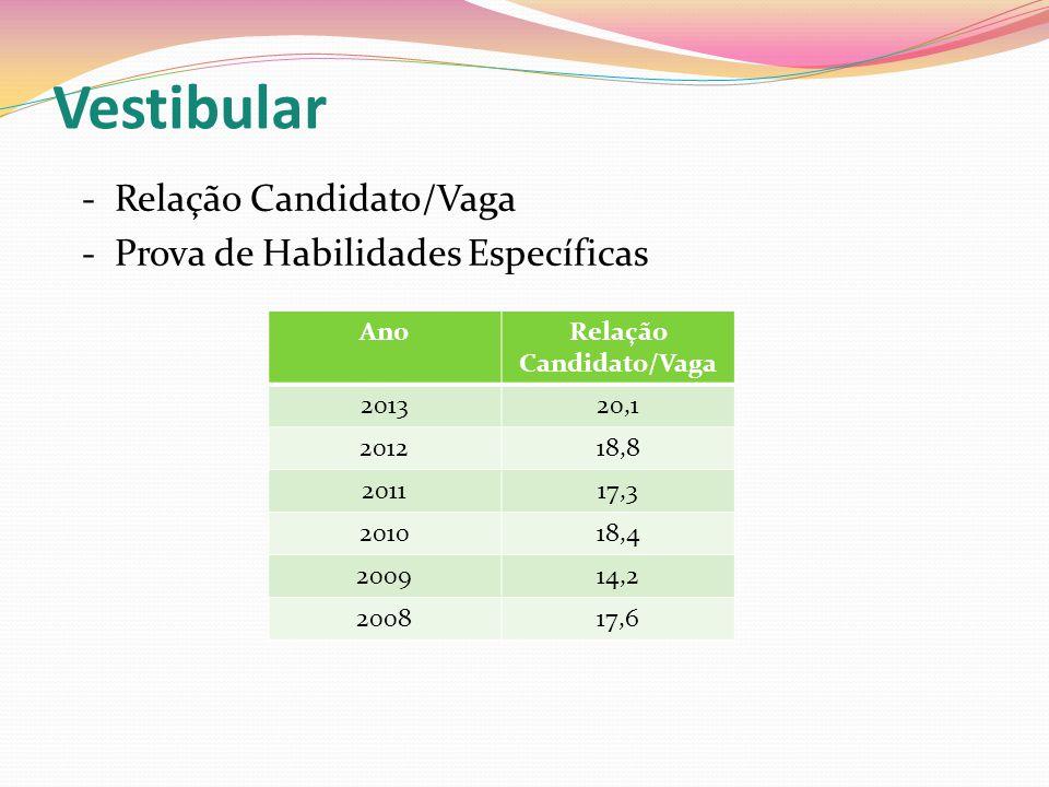 Relação Candidato/Vaga