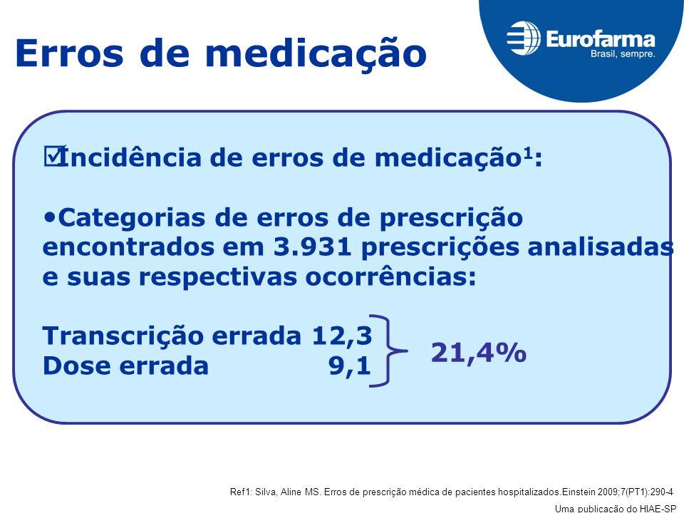 Erros de medicação 21,4% Incidência de erros de medicação1: