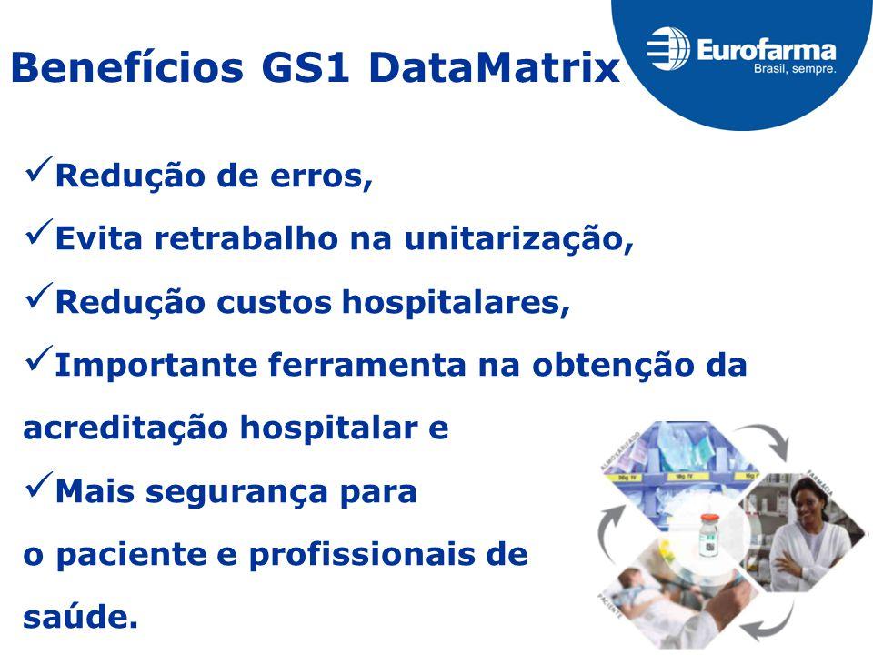 Benefícios GS1 DataMatrix