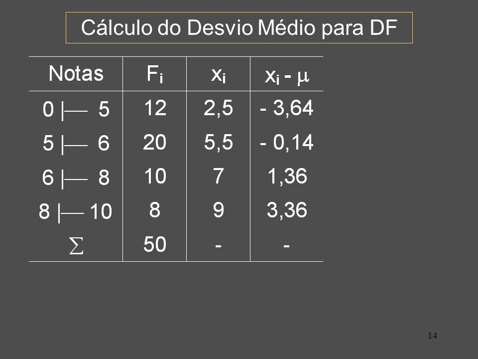 Cálculo do Desvio Médio para DF