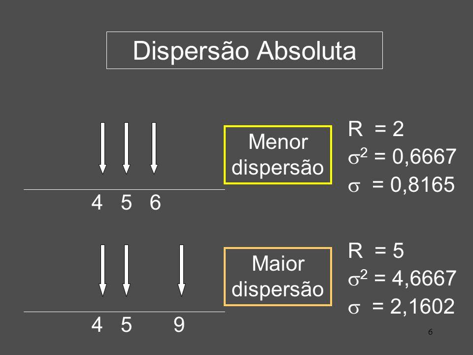 Dispersão Absoluta R = 2 Menor dispersão 2 = 0,6667  = 0,8165 4 5 6