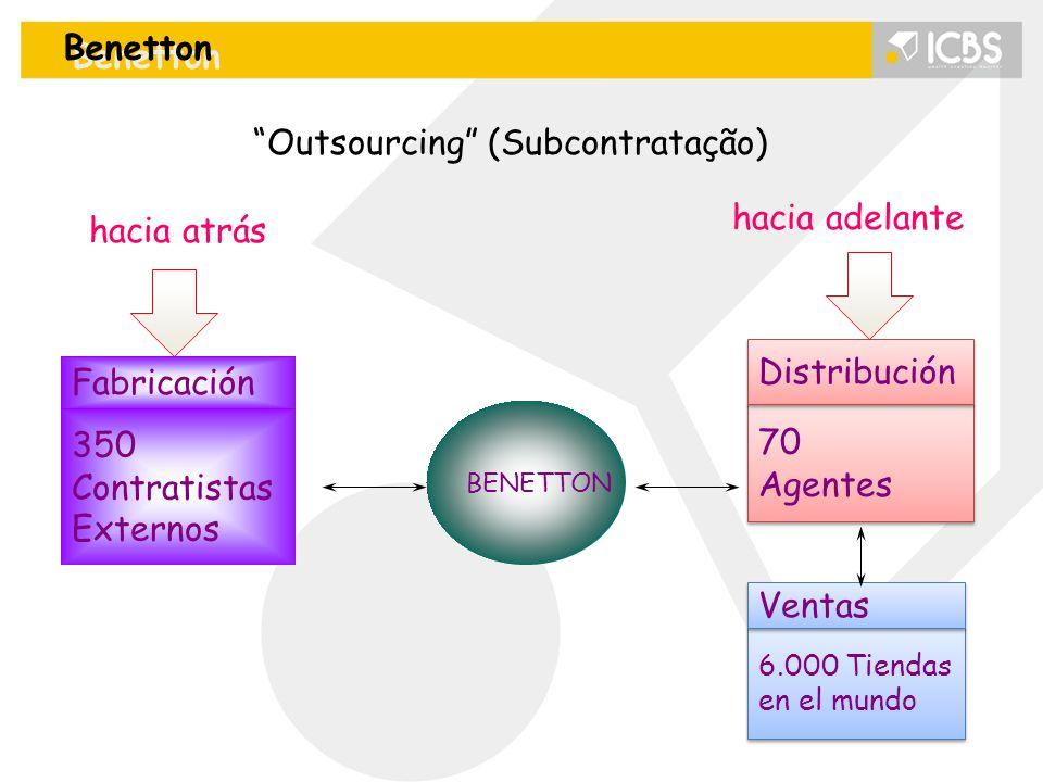Outsourcing (Subcontratação)