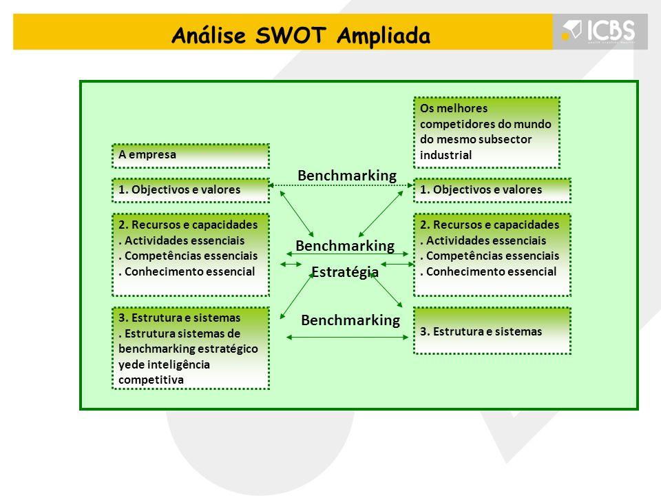 Análise SWOT Ampliada Benchmarking Estratégia