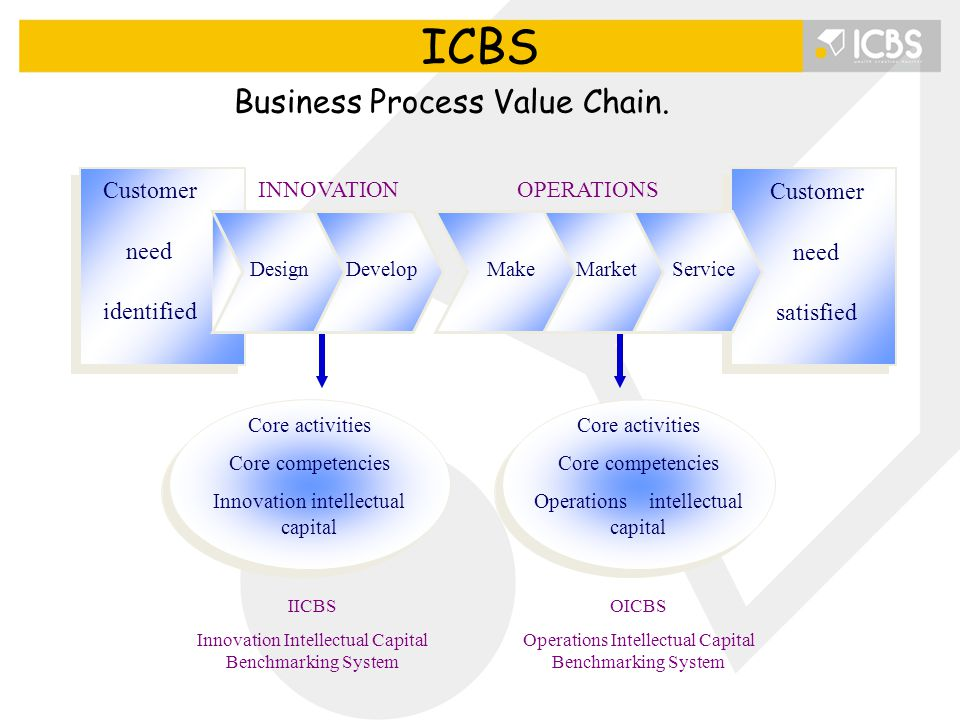 ICBS Business Process Value Chain. Customer need identified satisfied
