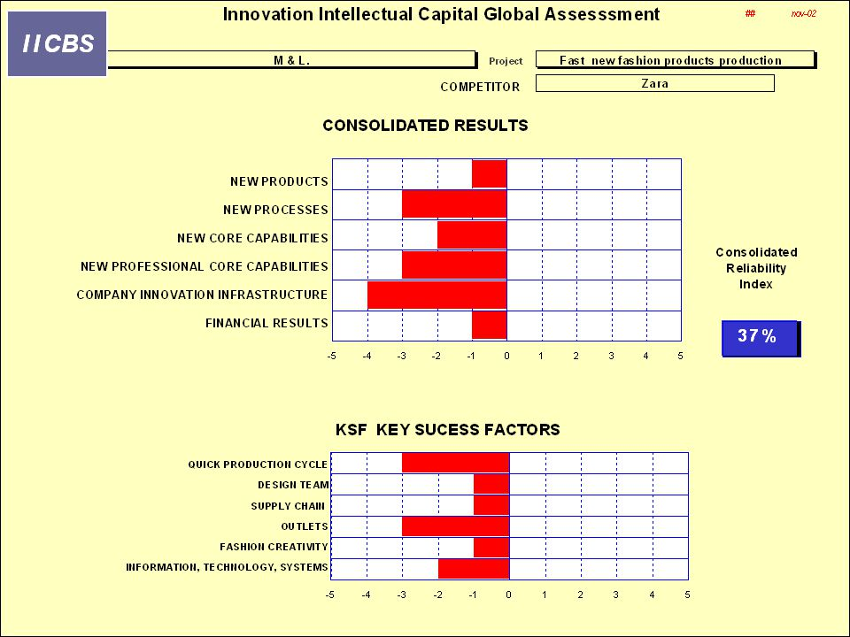 Innovation Intellectual Capital Global Assessment.