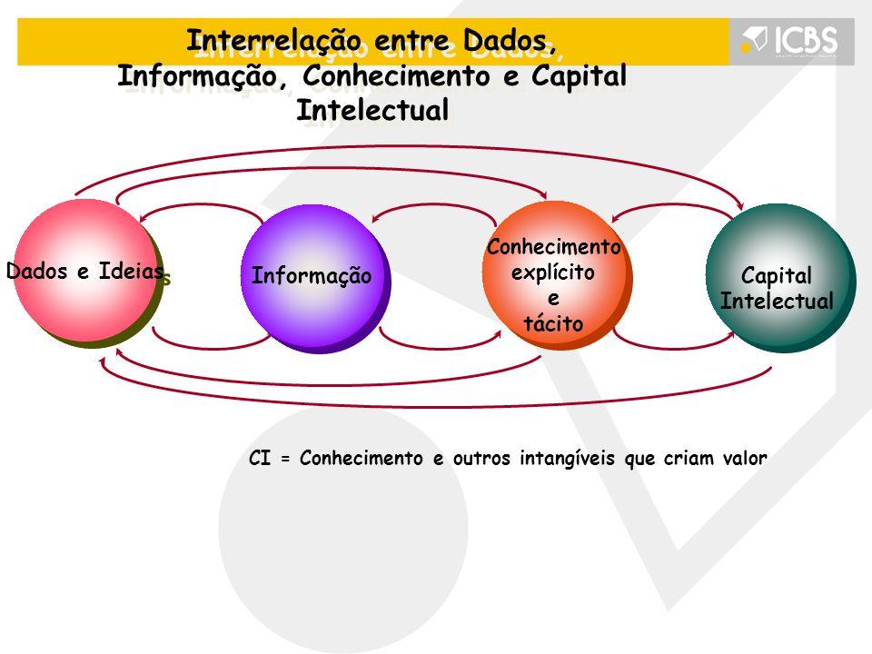 Interrelação entre Dados, Informação, Conhecimento e Capital Intelectual