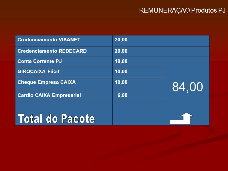 84,00 Total do Pacote REMUNERAÇÃO Produtos PJ Credenciamento VISANET